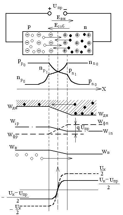 Схема прямого перехода