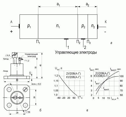 Схема (а), приборная